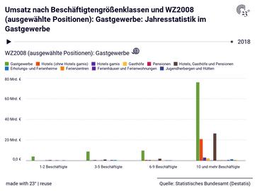 Umsatz nach Beschäftigtengrößenklassen und WZ2008 (ausgewählte Positionen): Gastgewerbe: Jahresstatistik im Gastgewerbe