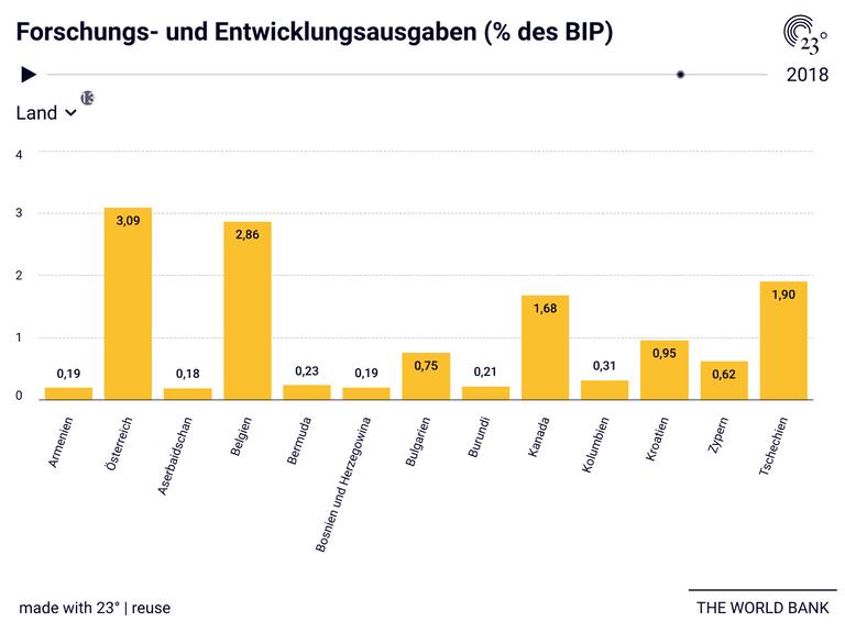 Forschungs- und Entwicklungsausgaben (% des BIP)