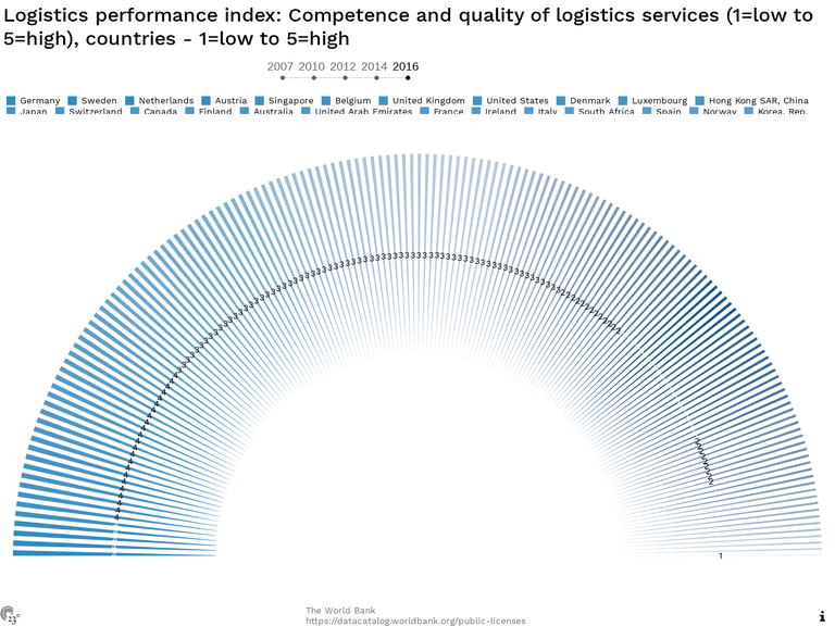 Logistics performance index: Competence and quality of logistics services (1=low to 5=high), countries - 1=low to 5=high