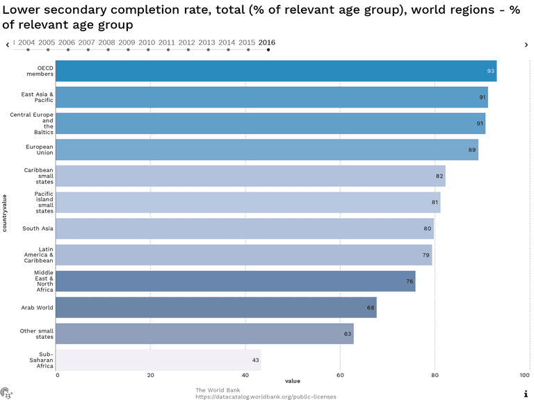 Lower secondary completion rate, total (% of relevant age group), world regions - % of relevant age group