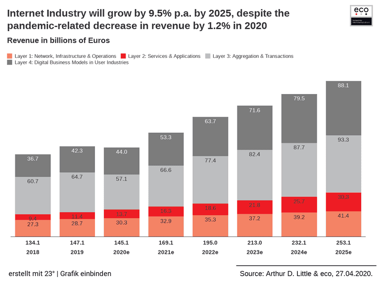 Internet Industry will grow by 9.5% p.a. by 2025, despite the pandemic-related decrease in revenue by 1.2% in 2020