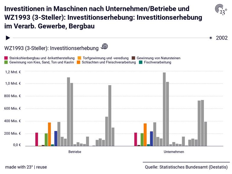 Investitionen in Maschinen nach Unternehmen/Betriebe und WZ1993 (3-Steller): Investitionserhebung: Investitionserhebung im Verarb. Gewerbe, Bergbau