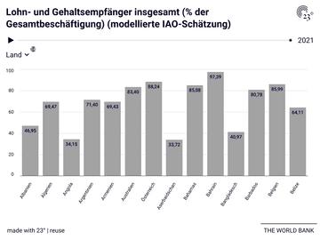 Lohn- und Gehaltsempfänger insgesamt (% der Gesamtbeschäftigung) (modellierte IAO-Schätzung)