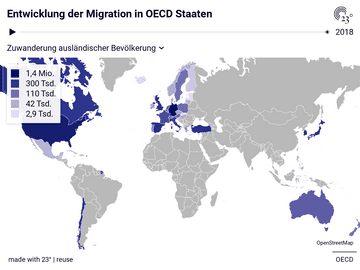 Entwicklung der Migration in OECD Staaten