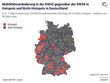 Mobilitätsveränderung in der KW42 gegenüber der KW38 in Hotspots und Nicht-Hotspots in Deutschland