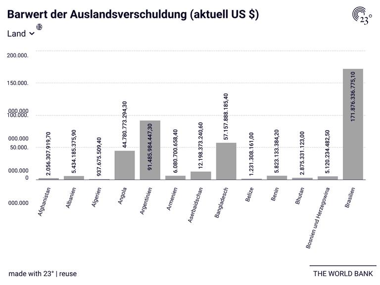 Barwert der Auslandsverschuldung (aktuell US $)