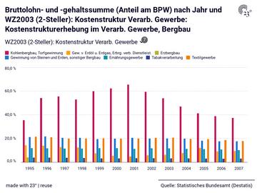 Bruttolohn- und -gehaltssumme (Anteil am BPW) nach Jahr und WZ2003 (2-Steller): Kostenstruktur Verarb. Gewerbe: Kostenstrukturerhebung im Verarb. Gewerbe, Bergbau