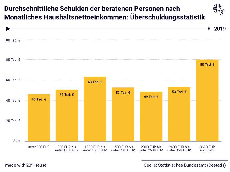 Durchschnittliche Schulden der beratenen Personen nach Monatliches Haushaltsnettoeinkommen: Überschuldungsstatistik