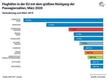 Flughäfen in der EU mit dem größten Rückgang der Passagierzahlen, März 2020