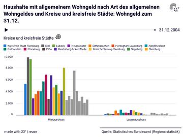 Haushalte mit allgemeinem Wohngeld nach Art des allgemeinen Wohngeldes und Kreise und kreisfreie Städte: Wohngeld zum 31.12.