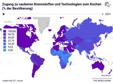 Zugang zu sauberen Brennstoffen und Technologien zum Kochen (% der Bevölkerung)