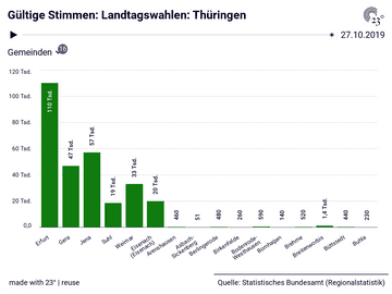 Gültige Stimmen: Landtagswahlen: Thüringen