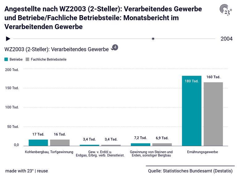 Angestellte nach WZ2003 (2-Steller): Verarbeitendes Gewerbe und Betriebe/Fachliche Betriebsteile: Monatsbericht im Verarbeitenden Gewerbe