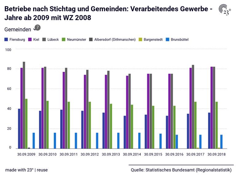 Betriebe nach Stichtag und Gemeinden: Verarbeitendes Gewerbe - Jahre ab 2009 mit WZ 2008