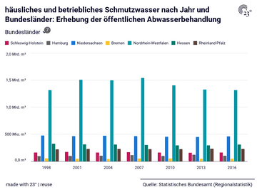 häusliches und betriebliches Schmutzwasser nach Jahr und Bundesländer: Erhebung der öffentlichen Abwasserbehandlung