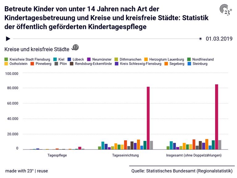 Betreute Kinder von unter 14 Jahren nach Art der Kindertagesbetreuung und Kreise und kreisfreie Städte: Statistik der öffentlich geförderten Kindertagespflege