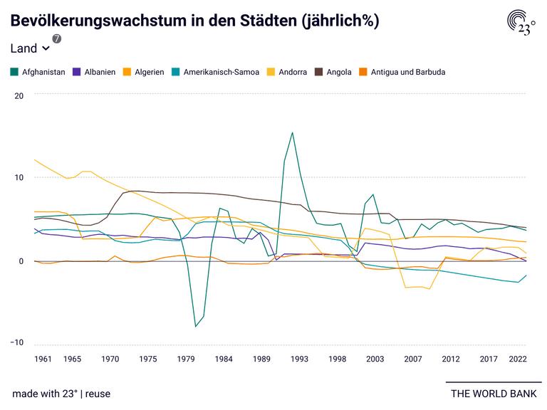Bevölkerungswachstum in den Städten (jährlich%)