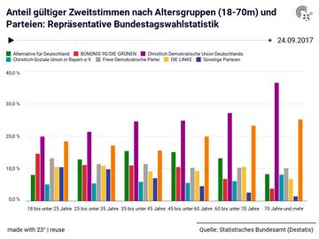 Anteil gültiger Zweitstimmen nach Altersgruppen (18-70m) und Parteien: Repräsentative Bundestagswahlstatistik