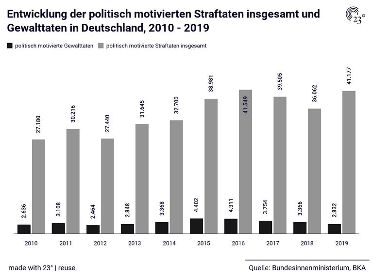Entwicklung der politisch motivierten Straftaten insgesamt und Gewalttaten in Deutschland, 2010 - 2019