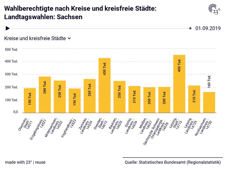 Wahlberechtigte nach Kreise und kreisfreie Städte: Landtagswahlen: Sachsen