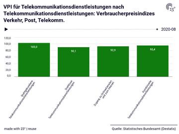 VPI für Telekommunikationsdienstleistungen nach Telekommunikationsdienstleistungen: Verbraucherpreisindizes Verkehr, Post, Telekomm.