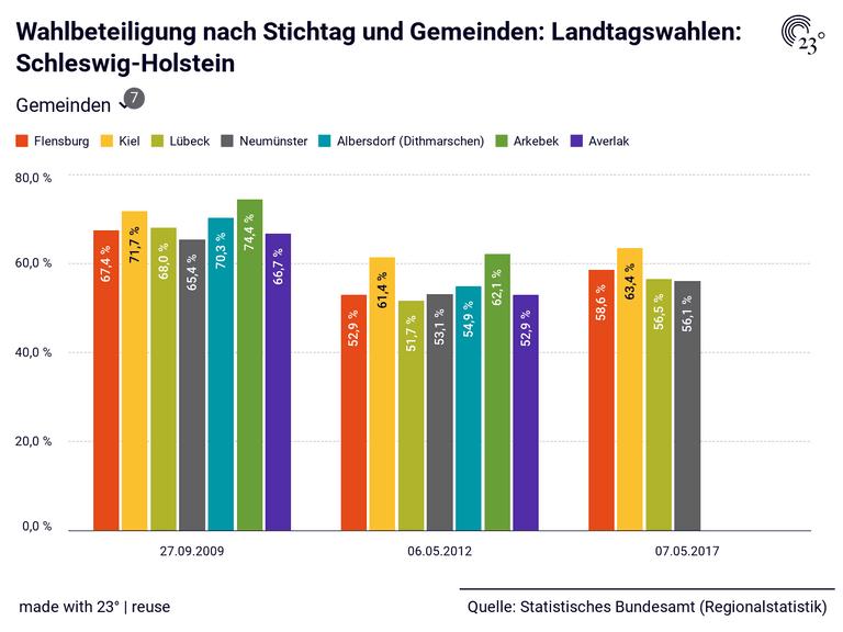 Wahlbeteiligung nach Stichtag und Gemeinden: Landtagswahlen: Schleswig-Holstein