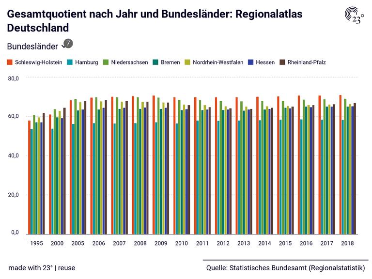 Gesamtquotient nach Jahr und Bundesländer: Regionalatlas Deutschland