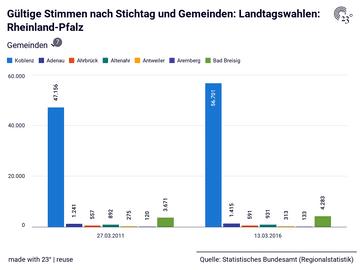 Gültige Stimmen nach Stichtag und Gemeinden: Landtagswahlen: Rheinland-Pfalz