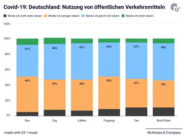 Absicht, die folgenden verfügbaren Reise- und Mobilitätsoptionen im Vergleich zu vor Corona1 in der allgemeinen Bevölkerung in Deutschland zu nutzen
