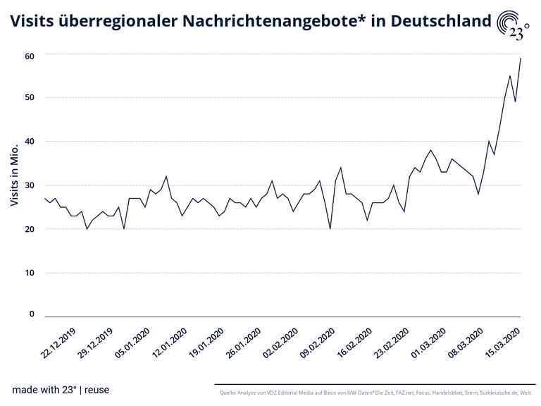 Visits überregionaler Nachrichtenangebote* in Deutschland