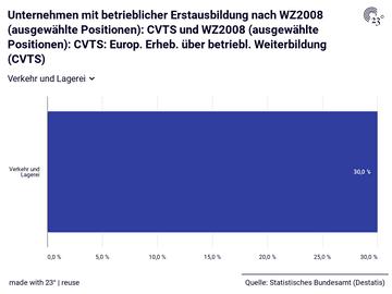 Unternehmen mit betrieblicher Erstausbildung nach WZ2008 (ausgewählte Positionen): CVTS und WZ2008 (ausgewählte Positionen): CVTS: Europ. Erheb. über betriebl. Weiterbildung (CVTS)