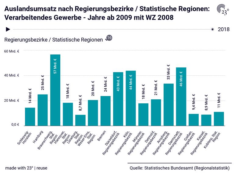 Auslandsumsatz nach Regierungsbezirke / Statistische Regionen: Verarbeitendes Gewerbe - Jahre ab 2009 mit WZ 2008
