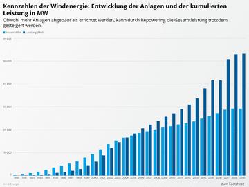 Kennzahlen der Windenergie: Entwicklung der Anlagen und der kumulierten Leistung in MW