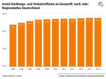Anteil Siedlungs- und Verkehrsfläche an Gesamtfl. nach Jahr: Regionalatlas Deutschland