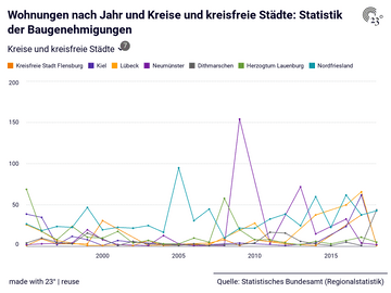 Wohnungen nach Jahr und Kreise und kreisfreie Städte: Statistik der Baugenehmigungen