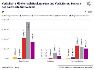 Veräußerte Fläche nach Baulandarten und Veräußerer: Statistik der Kaufwerte für Bauland