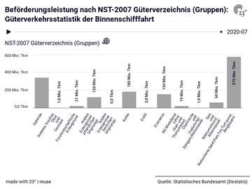 Beförderungsleistung nach NST-2007 Güterverzeichnis (Gruppen): Güterverkehrsstatistik der Binnenschifffahrt