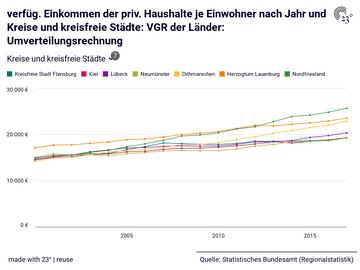verfüg. Einkommen der priv. Haushalte je Einwohner nach Jahr und Kreise und kreisfreie Städte: VGR der Länder: Umverteilungsrechnung