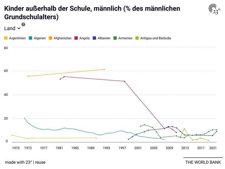 Kinder außerhalb der Schule, männlich (% des männlichen Grundschulalters)