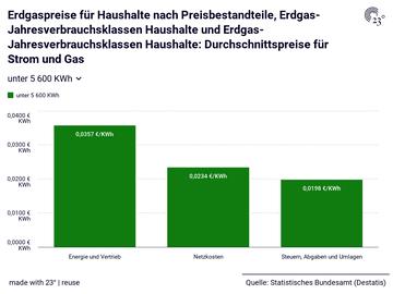 Erdgaspreise für Haushalte nach Preisbestandteile, Erdgas-Jahresverbrauchsklassen Haushalte und Erdgas-Jahresverbrauchsklassen Haushalte: Durchschnittspreise für Strom und Gas