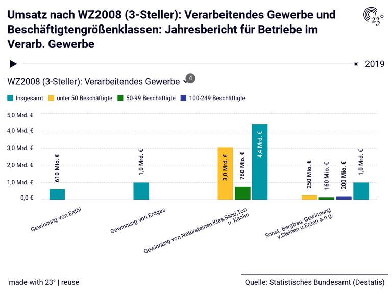 Umsatz nach WZ2008 (3-Steller): Verarbeitendes Gewerbe und Beschäftigtengrößenklassen: Jahresbericht für Betriebe im Verarb. Gewerbe