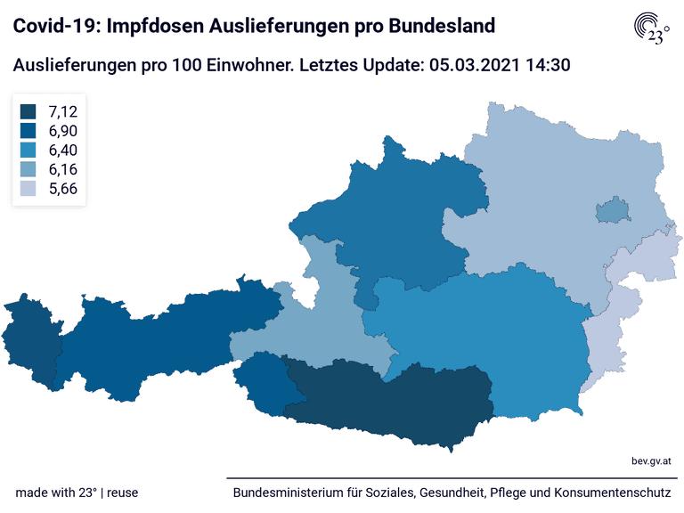 Covid-19: Impfdosen Auslieferungen pro Bundesland