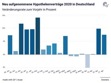 Neu aufgenommene Hypothekenverträge 2020 in Deutschland