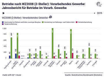 Betriebe nach WZ2008 (2-Steller): Verarbeitendes Gewerbe: Jahresbericht für Betriebe im Verarb. Gewerbe