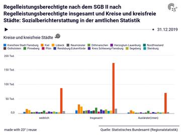 Regelleistungsberechtigte nach dem SGB II nach Regelleistungsberechtigte insgesamt und Kreise und kreisfreie Städte: Sozialberichterstattung in der amtlichen Statistik