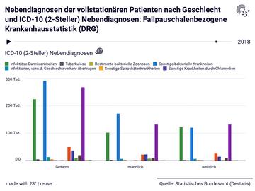 Nebendiagnosen der vollstationären Patienten nach Geschlecht und ICD-10 (2-Steller) Nebendiagnosen: Fallpauschalenbezogene Krankenhausstatistik (DRG)