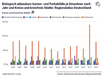 Biologisch abbaubare Garten- und Parkabfälle je Einwohner nach Jahr und Kreise und kreisfreie Städte: Regionalatlas Deutschland