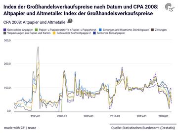 Index der Großhandelsverkaufspreise: CPA 2008: Altpapier und Altmetalle, Datum, Index der Großhandelsverkaufspreise