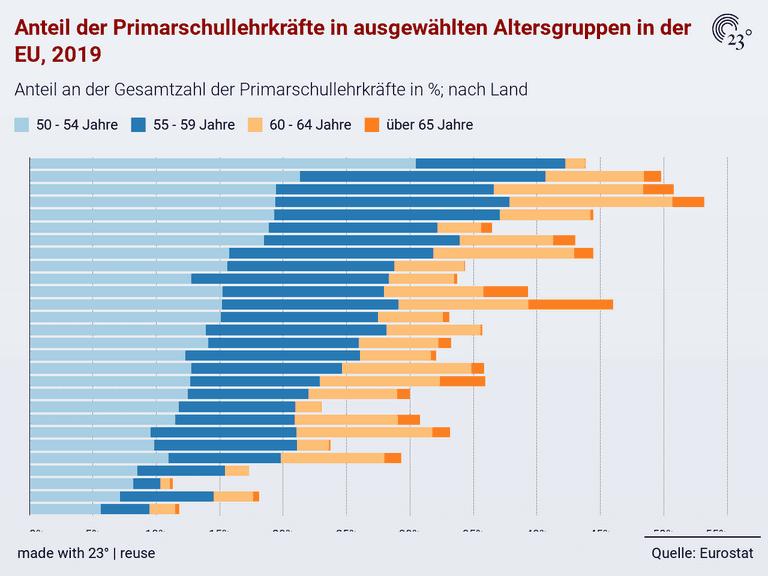 Anteil der Primarschullehrkräfte in ausgewählten Altersgruppen in der EU, 2019