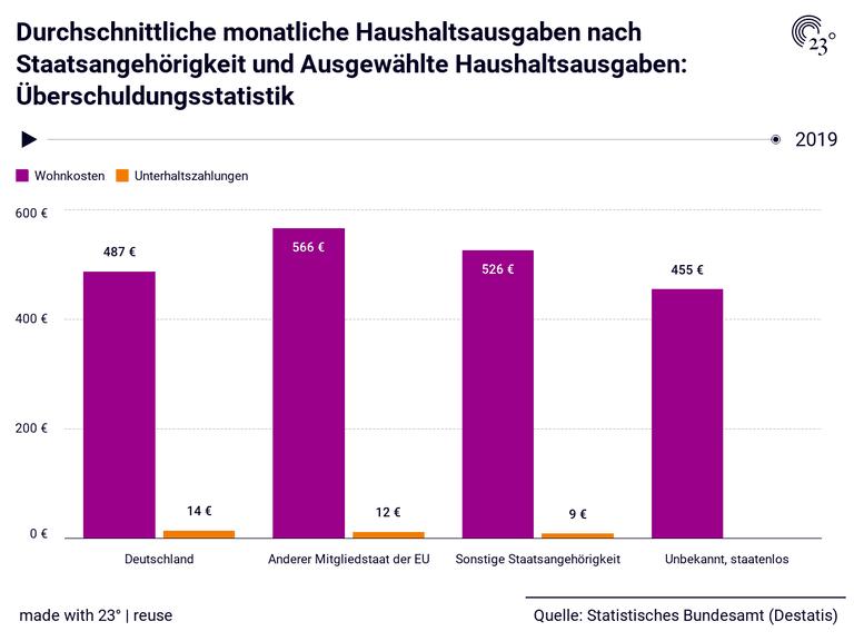 Durchschnittliche monatliche Haushaltsausgaben nach Staatsangehörigkeit und Ausgewählte Haushaltsausgaben: Überschuldungsstatistik